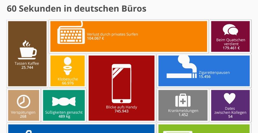 60 Sekunden in deutschen Büros